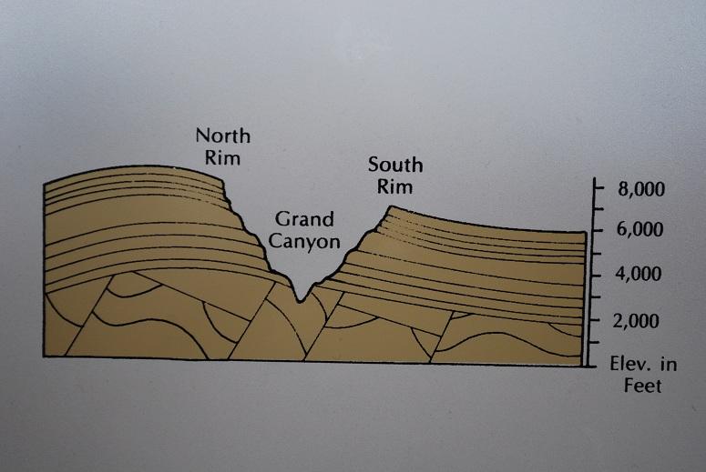 Grand Canyon - rez znázorňuje výškový rozdiel medzi okrajmi