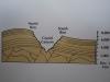 Grand Canyon - výškový rozdiel medzi okrajmi